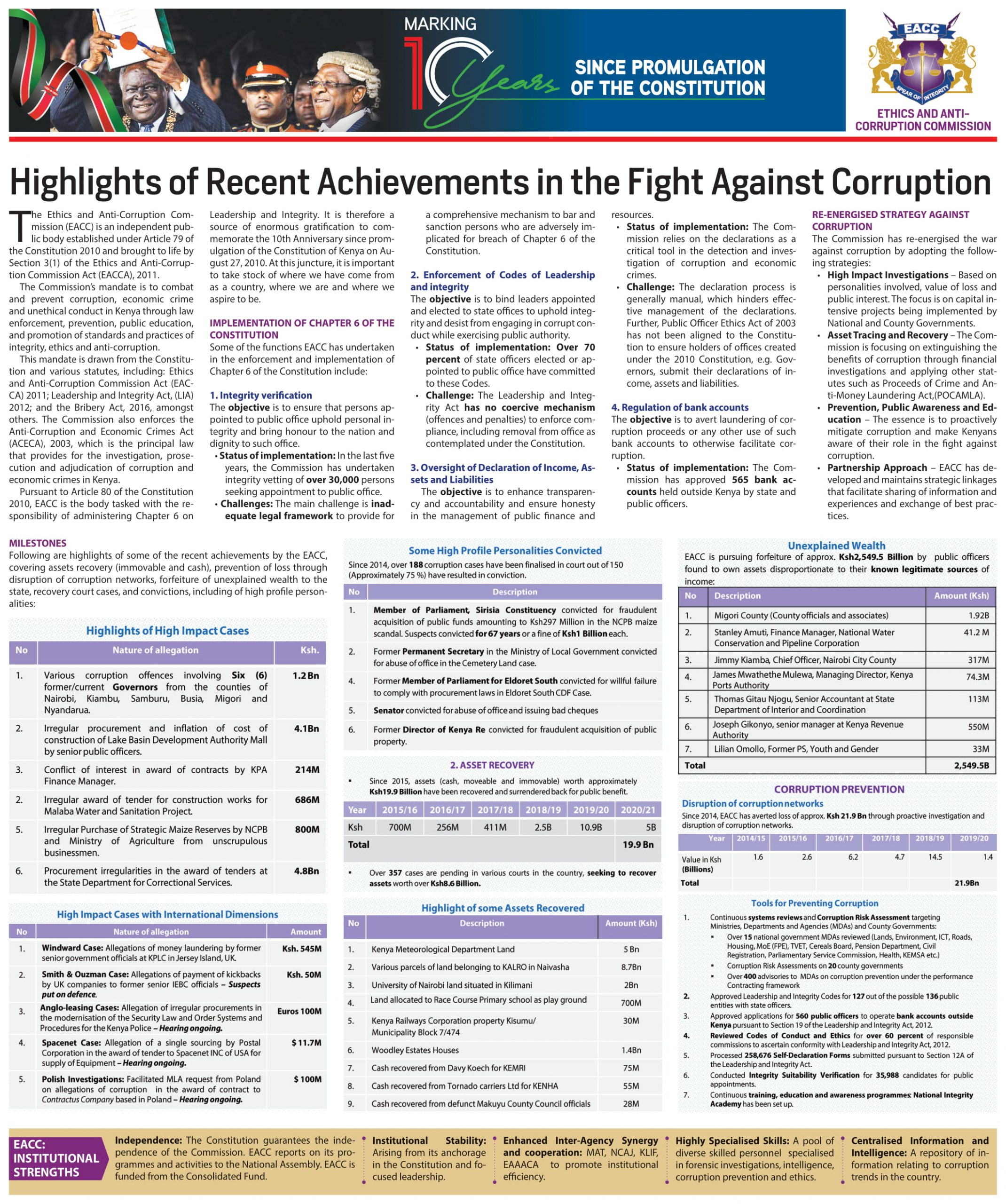 Newspaper Feature: Highlights of Recent Achievements in the Fight Against Corruption as we mark 10 Years since the Promulgation of the Constitution > Sunday Nation Newspaper